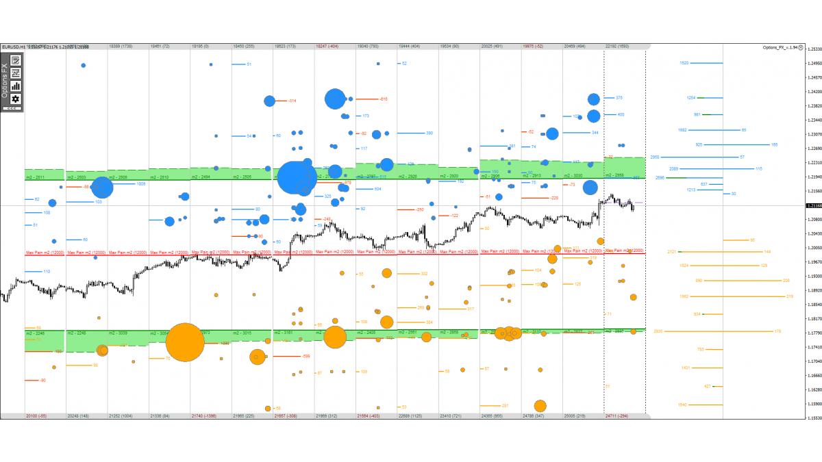 Индикатор опционных уровней Options FX