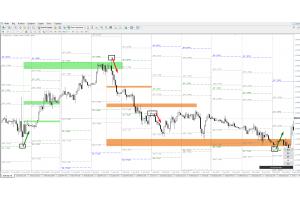 Volatility Levels